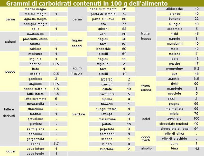 Estremamente IL CONTEGGIO DEI CARBOIDRATI - AID - NF48